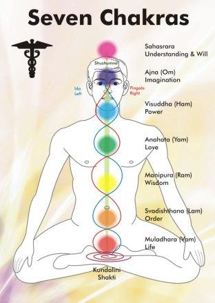 Cannabis: An Outlawed Sacrament – 3 Parts  Chakra-chart