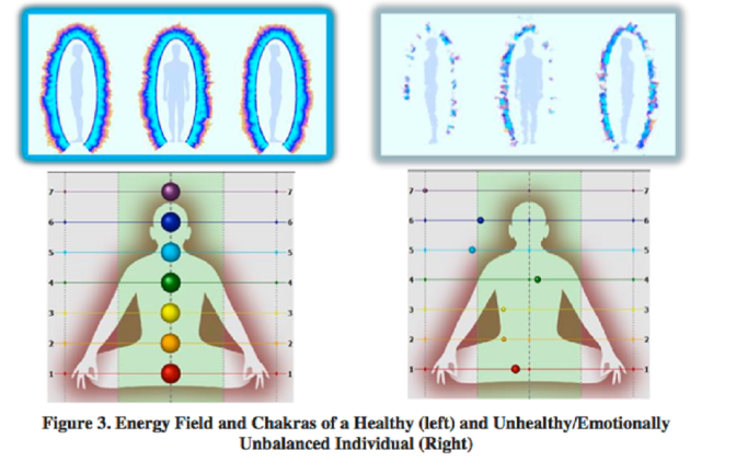 Scientists Chart The Layout of Human Chakras & Show How We Can Properly Align Them