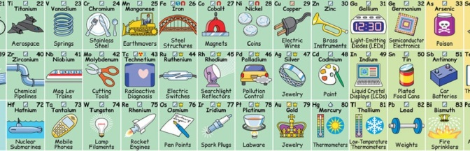 New Interactive Periodic Table Reveals How Each Element Influences Daily Life