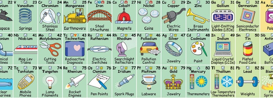 New interactive periodic table reveals how each element influences new interactive periodic table reveals how each element influences daily life karma yoga daily urtaz Images