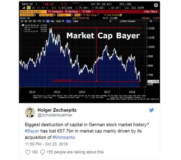 bayer-stock-crashes-monsanto-cancer-verdict-judge-billion-liability-2