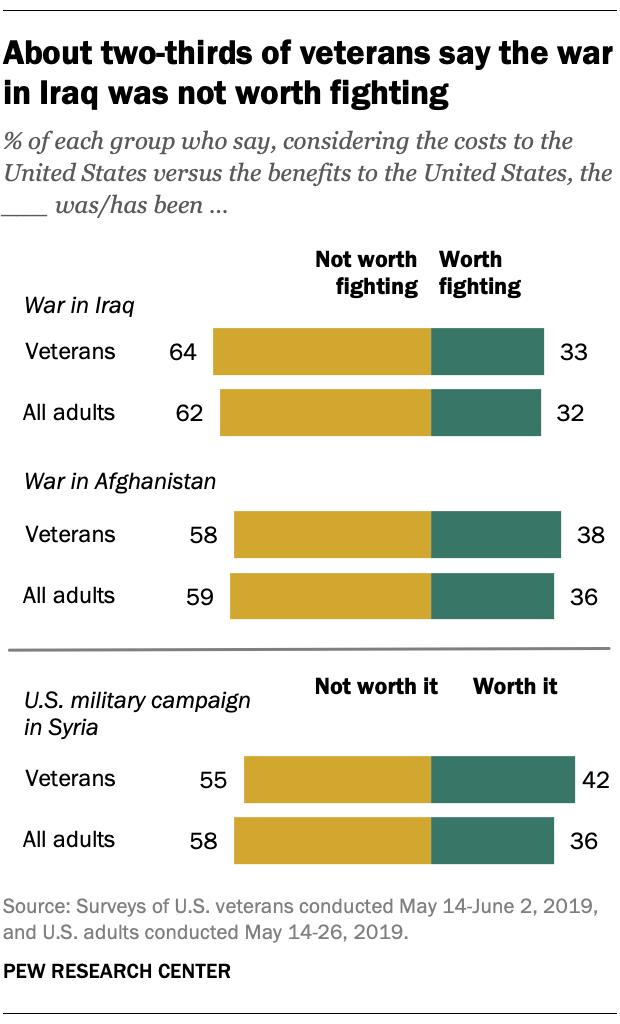 veteran-war